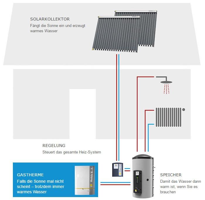 Gasheizung mit Solaranlage